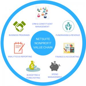 NetSuite Nonprofit Module Implementation Expert, Union Mercantile Solutions
