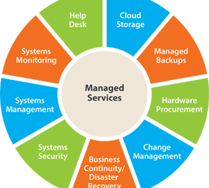 Union Mercantile Solutions Provides Best Managed Service