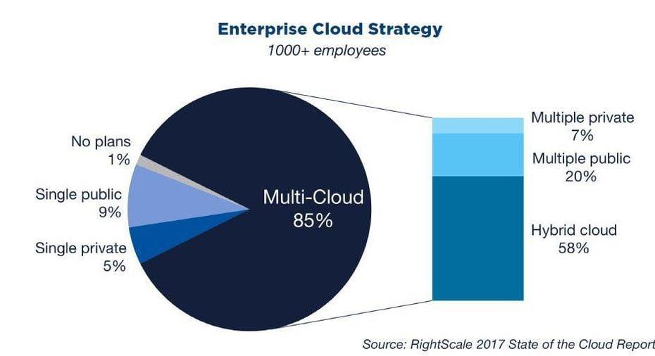 Enterprise Cloud Strategy Service by Union Mercantile Solutions
